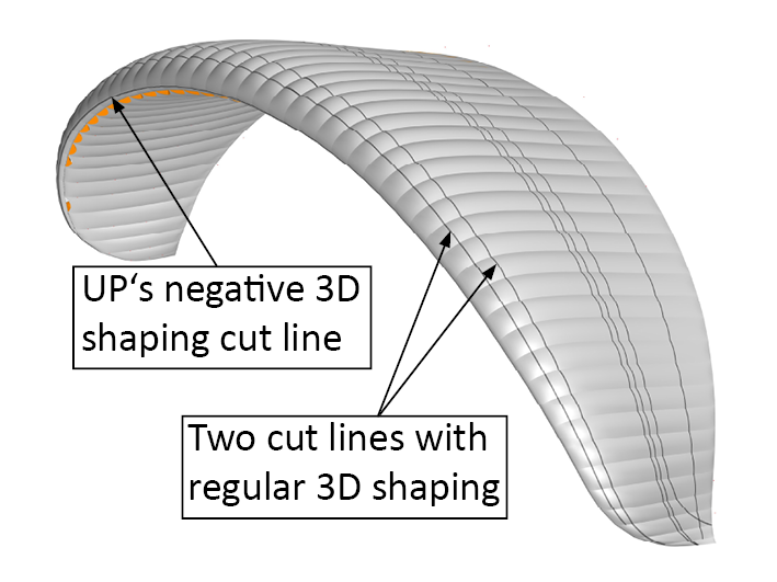 3D shaping cut lines