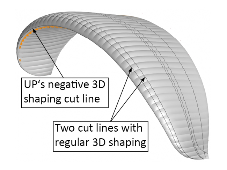 Negative 3D shaping